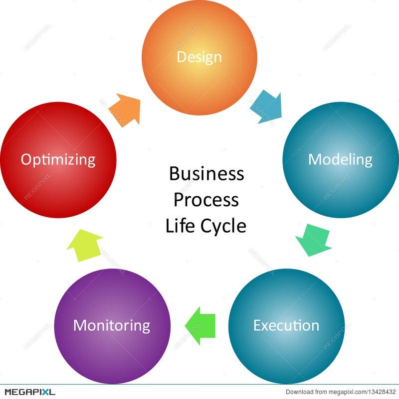 Business Process Management Diagram Illustration 13428432 Megapixl
