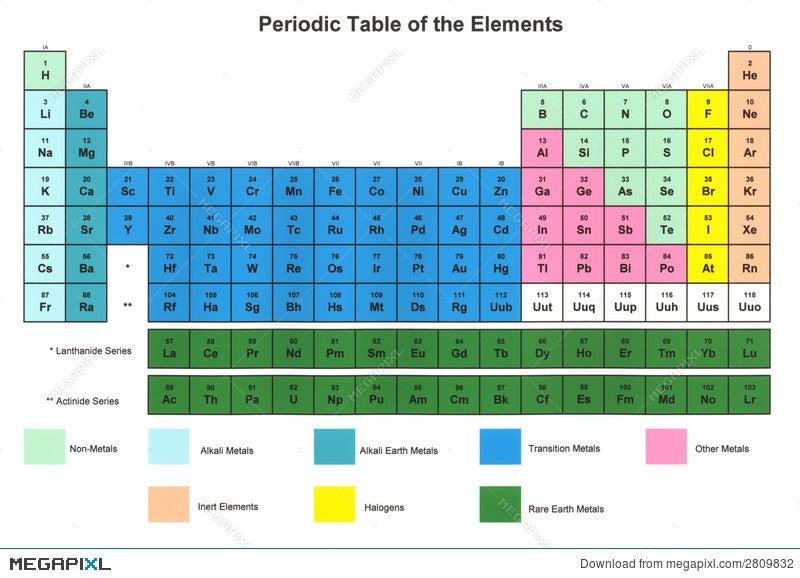 Periodic table of the elements stock photo 2809832 megapixl royalty free urtaz Images