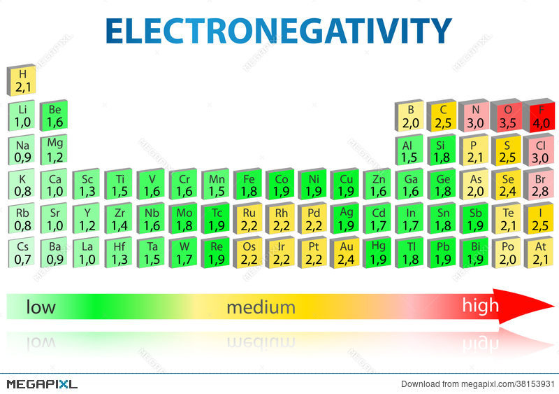 Electronegativity periodic table illustration 38153931 megapixl electronegativity periodic table urtaz Choice Image